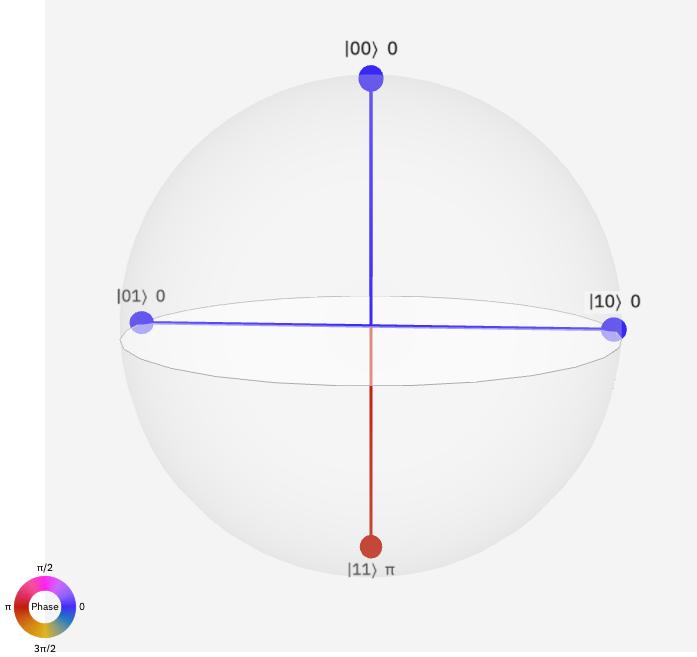 q-sphere view