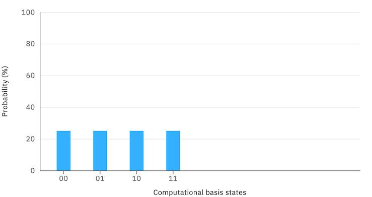 measurement probabilities view