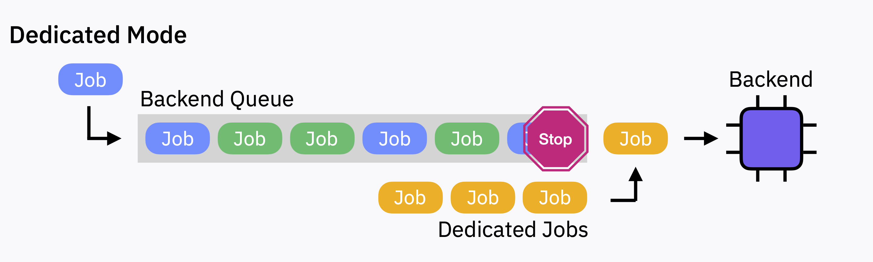 Dedicated mode with dedicated jobs.